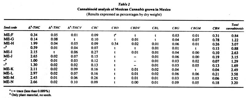 Chemical composition of cannabis and hemp studies completed